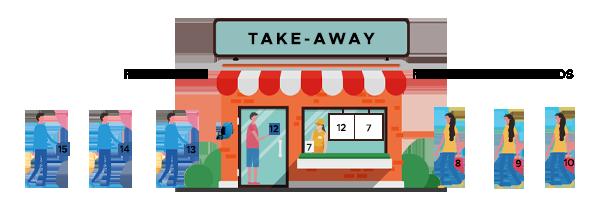 gestão de filas para restaurante take-away